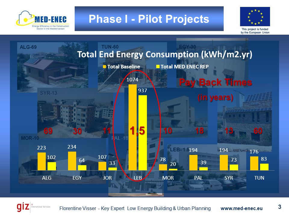 Florentine Visser - Key Expert Low Energy Building & Urban Planning www.med-enec.eu 3 This project is funded by the European Union Florentine Visser - Key Expert Low Energy Building & Urban Planning www.med-enec.eu 3 This project is funded by the European Union Phase I - Pilot Projects EGY-30TUN-60 ALG-69 SYR-13 PAL -18 MOR-10 LEB- 1.5 JOR-11 This project is funded by the European Union 30 6069 10 Pay Back Times (in years) 181311 1,5