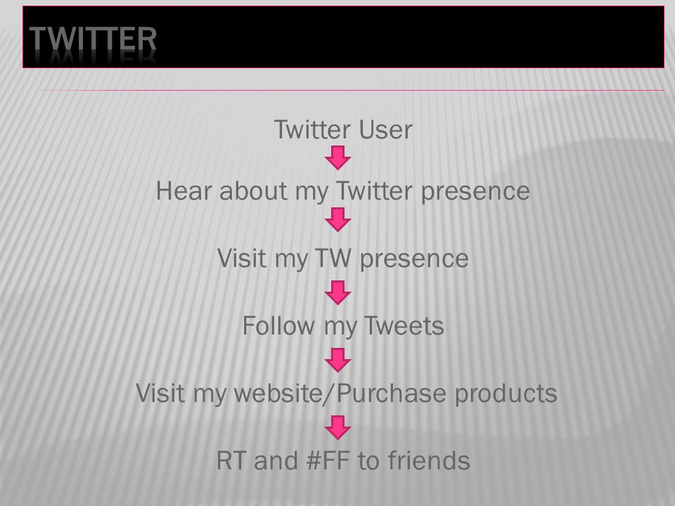 Twitter User Hear about my Twitter presence Visit my TW presence Follow my Tweets Visit my website/Purchase products RT and #FF to friends