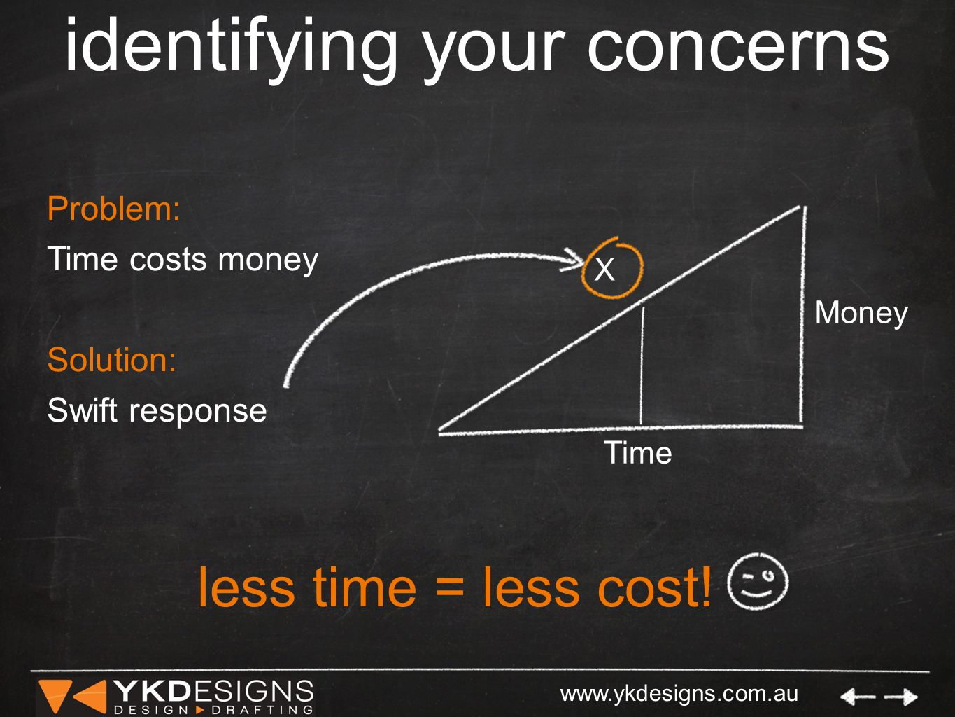 www.ykdesigns.com.au identifying your concerns Money Time X Problem: Time costs money Solution: Swift response less time = less cost!