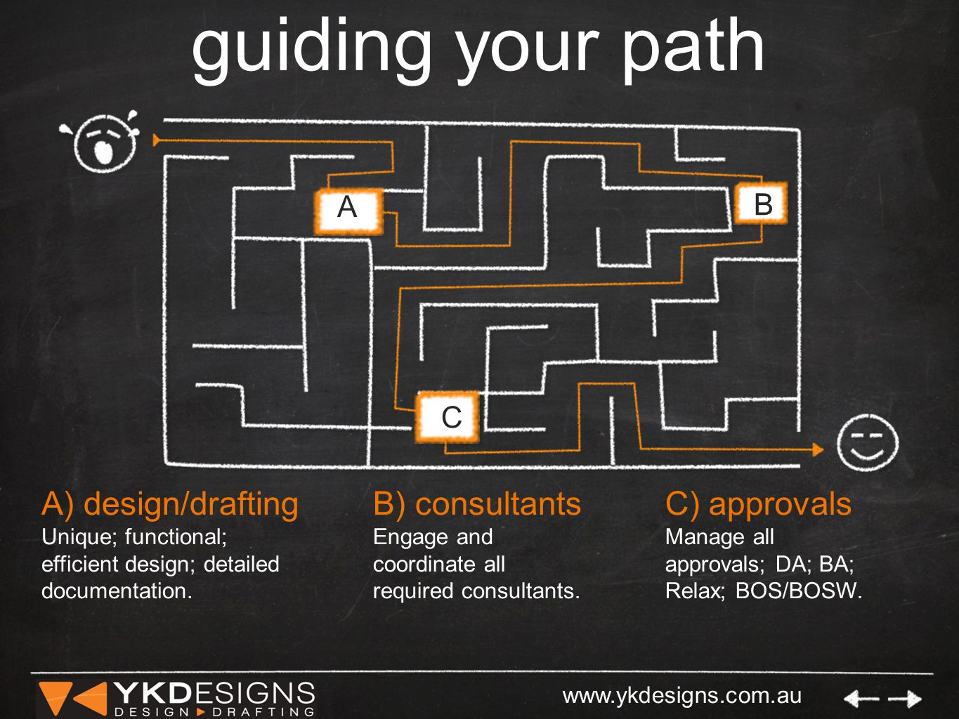 www.ykdesigns.com.au guiding your path A) design/drafting Unique; functional; efficient design; detailed documentation.