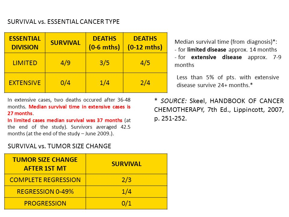 ESSENTIAL DIVISION SURVIVAL DEATHS (0-6 mths) DEATHS (0-12 mths) LIMITED4/93/54/5 EXTENSIVE0/41/42/4 SURVIVAL vs. ESSENTIAL CANCER TYPE TUMOR SIZE CHA