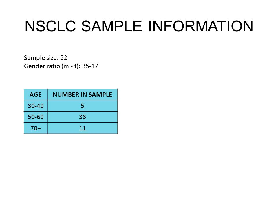 NSCLC SAMPLE INFORMATION Sample size: 52 Gender ratio (m - f): 35-17 AGENUMBER IN SAMPLE 30-495 50-6936 70+11