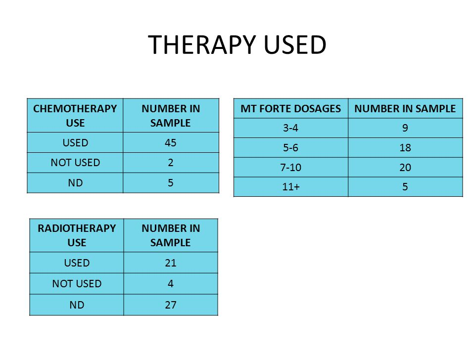 THERAPY USED CHEMOTHERAPY USE NUMBER IN SAMPLE USED45 NOT USED2 ND5 RADIOTHERAPY USE NUMBER IN SAMPLE USED21 NOT USED4 ND27 MT FORTE DOSAGESNUMBER IN SAMPLE 3-49 5-618 7-1020 11+5