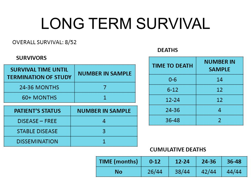 LONG TERM SURVIVAL OVERALL SURVIVAL: 8/52 SURVIVAL TIME UNTIL TERMINATION OF STUDY NUMBER IN SAMPLE 24-36 MONTHS7 60+ MONTHS1 SURVIVORS PATIENT'S STATUSNUMBER IN SAMPLE DISEASE – FREE4 STABLE DISEASE3 DISSEMINATION1 DEATHS TIME TO DEATH NUMBER IN SAMPLE 0-614 6-1212 12-2412 24-364 36-482 TIME (months)0-1212-2424-3636-48 No26/4438/4442/4444/44 CUMULATIVE DEATHS