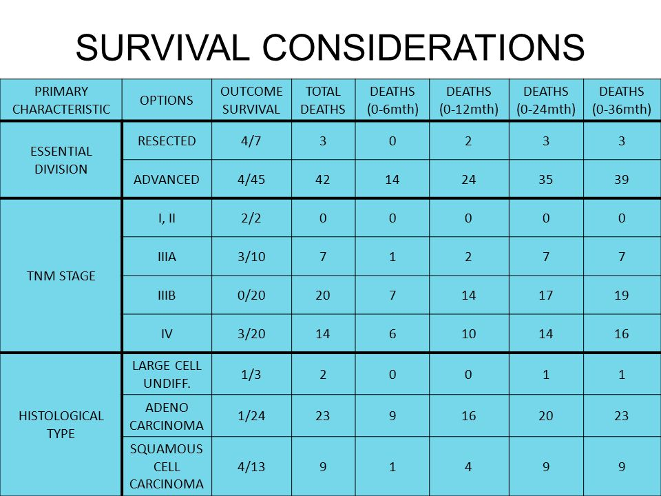 SURVIVAL CONSIDERATIONS PRIMARY CHARACTERISTIC OPTIONS OUTCOME SURVIVAL TOTAL DEATHS DEATHS (0-6mth) DEATHS (0-12mth) DEATHS (0-24mth) DEATHS (0-36mth) ESSENTIAL DIVISION RESECTED4/730233 ADVANCED4/454214243539 TNM STAGE I, II2/200000 IIIA3/1071277 IIIB0/20207141719 IV3/20146101416 HISTOLOGICAL TYPE LARGE CELL UNDIFF.