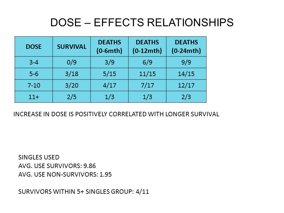 DOSE – EFFECTS RELATIONSHIPS DOSESURVIVAL DEATHS (0-6mth) DEATHS (0-12mth) DEATHS (0-24mth) 3-40/93/96/99/9 5-63/185/1511/1514/15 7-103/204/177/1712/17 11+2/51/3 2/3 INCREASE IN DOSE IS POSITIVELY CORRELATED WITH LONGER SURVIVAL SINGLES USED AVG.