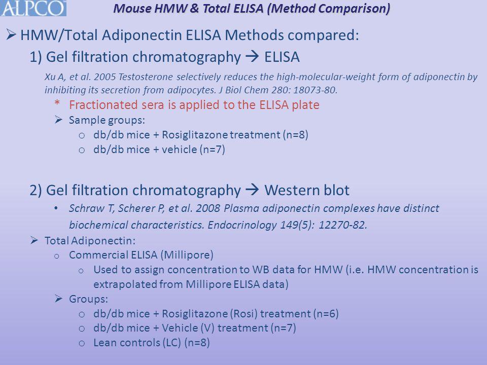 Mouse HMW & Total ELISA (Method Comparison)  HMW/Total Adiponectin ELISA Methods compared: 1) Gel filtration chromatography  ELISA Xu A, et al. 2005