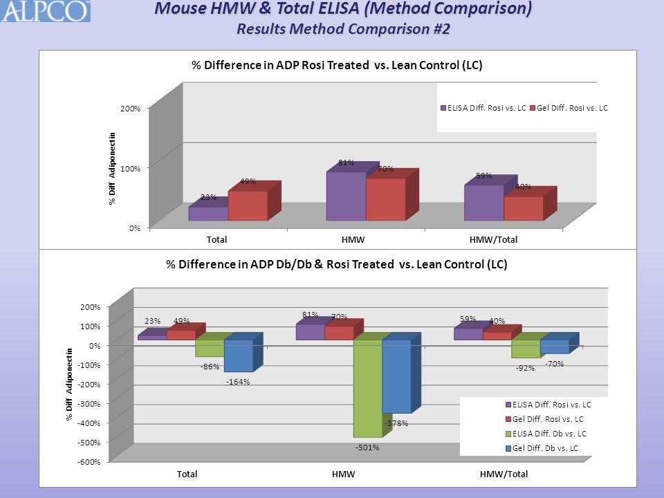 Mouse HMW & Total ELISA (Method Comparison) Results Method Comparison #2
