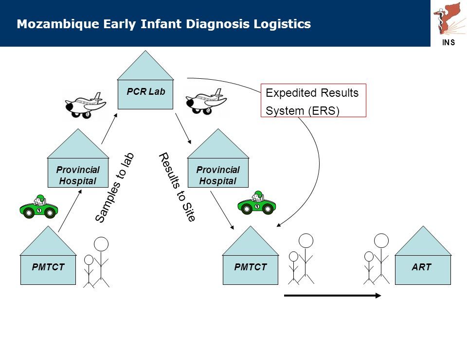 Mozambique Early Infant Diagnosis Logistics PMTCTProvincial Hospital PCR Lab ART PMTCT Samples to lab Results to Site Expedited Results System (ERS) Provincial Hospital INS
