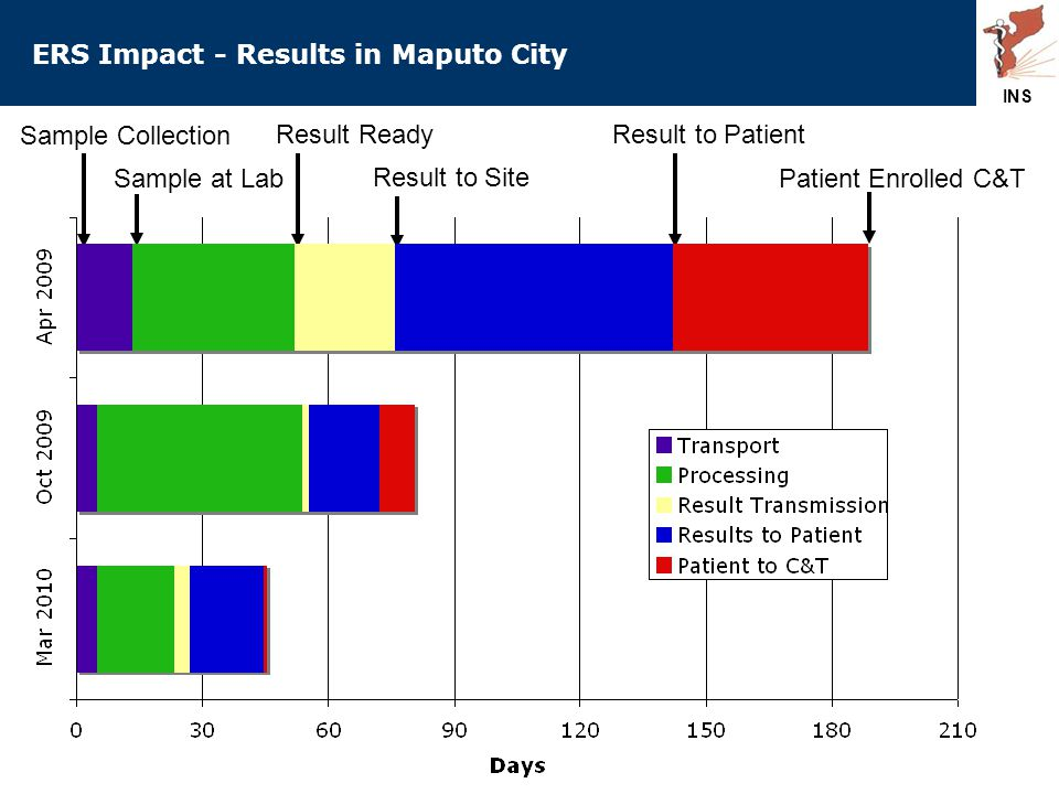 ERS Impact - Results in Maputo City Sample Collection Sample at Lab Result Ready Result to Site Result to Patient Patient Enrolled C&T INS