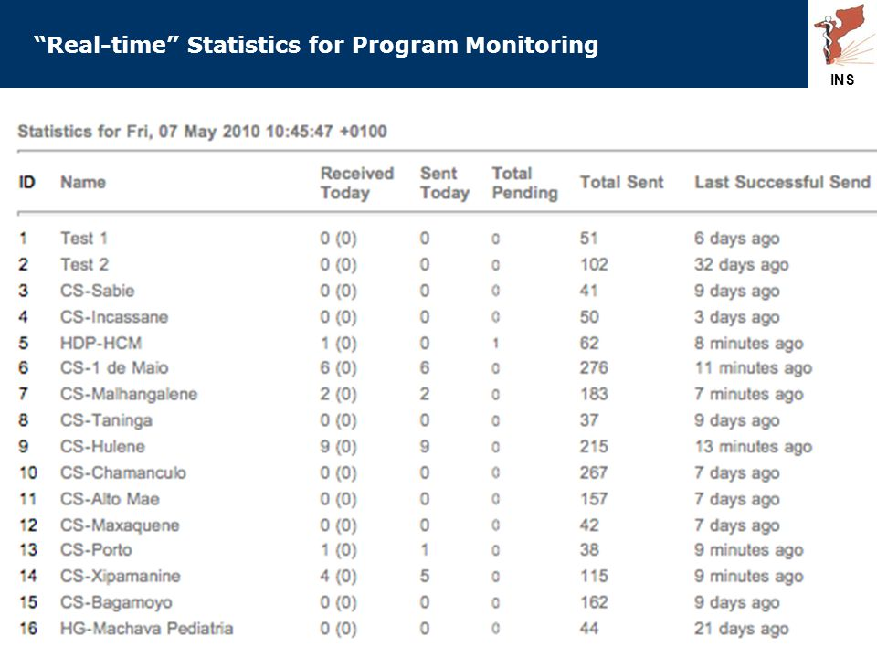 Real-time Statistics for Program Monitoring INS