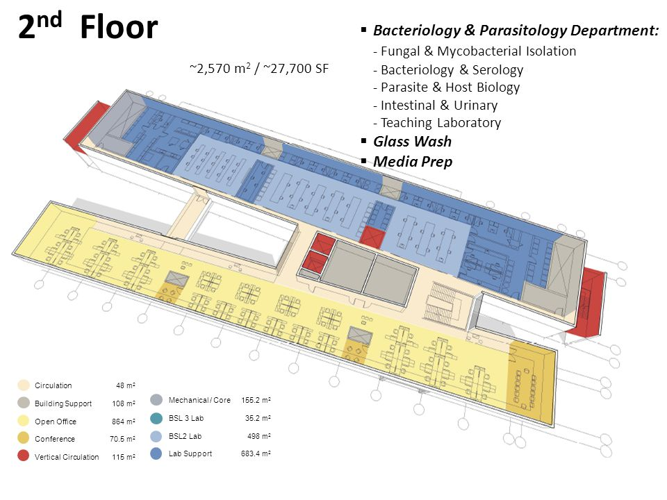 2 nd Floor  Bacteriology & Parasitology Department: - Fungal & Mycobacterial Isolation - Bacteriology & Serology - Parasite & Host Biology - Intestinal & Urinary - Teaching Laboratory  Glass Wash  Media Prep ~2,570 m 2 / ~27,700 SF Circulation 48 m 2 Building Support 108 m 2 Open Office 864 m 2 Conference 70.5 m 2 Vertical Circulation 115 m 2 Mechanical / Core 155.2 m 2 BSL 3 Lab 35.2 m 2 BSL2 Lab 498 m 2 Lab Support 683.4 m 2