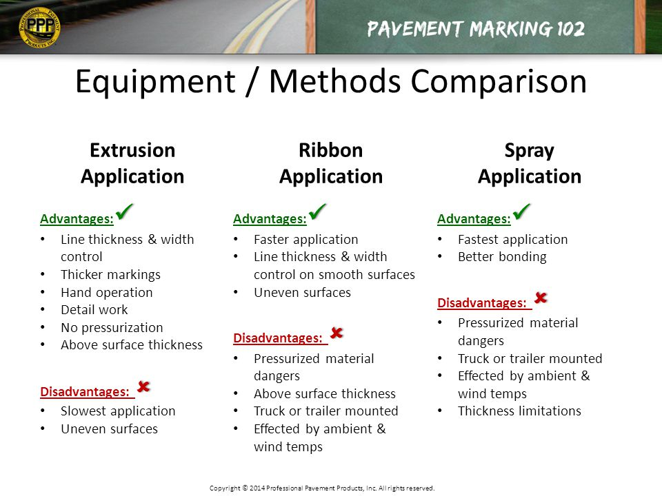 Equipment / Methods Comparison Extrusion Application Ribbon Application Spray Application Advantages: Line thickness & width control Thicker markings Hand operation Detail work No pressurization Above surface thickness  Disadvantages:  Slowest application Uneven surfaces Advantages: Faster application Line thickness & width control on smooth surfaces Uneven surfaces  Disadvantages:  Pressurized material dangers Above surface thickness Truck or trailer mounted Effected by ambient & wind temps Advantages: Fastest application Better bonding  Disadvantages:  Pressurized material dangers Truck or trailer mounted Effected by ambient & wind temps Thickness limitations Copyright © 2014 Professional Pavement Products, Inc.