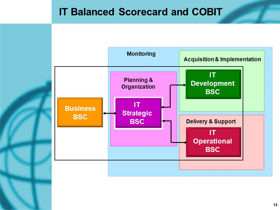 14 IT Balanced Scorecard and COBIT IT Development BSC IT Operational BSC Business BSC IT Strategic BSC Acquisition & Implementation Delivery & Support