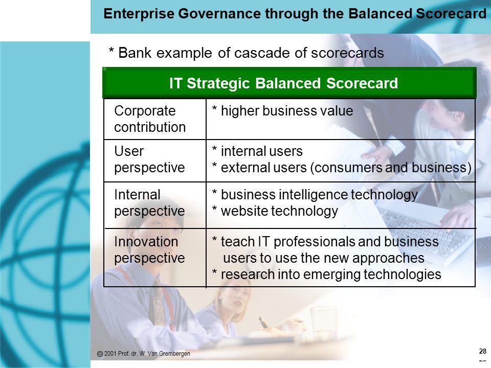 28 Enterprise Governance through the Balanced Scorecard * Bank example of cascade of scorecards IT Strategic Balanced Scorecard Corporate contribution