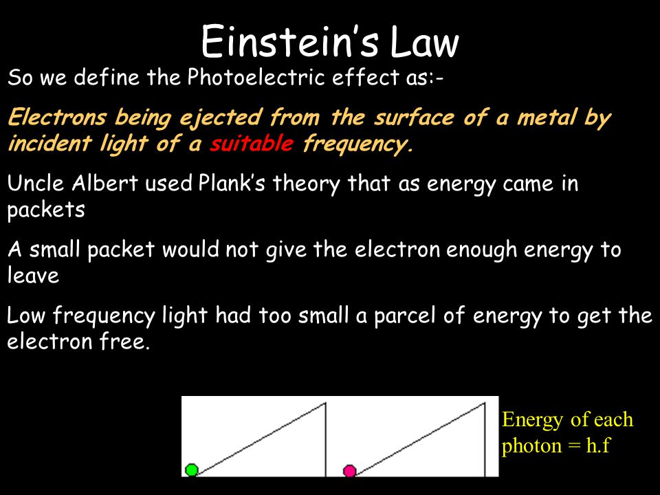 The Photoelectric Effect The more intensity you gave it the more electrical current was produced However something strange happened when you looked at frequency Frequency of light Electron Energy Newtonian Physics could not explain this