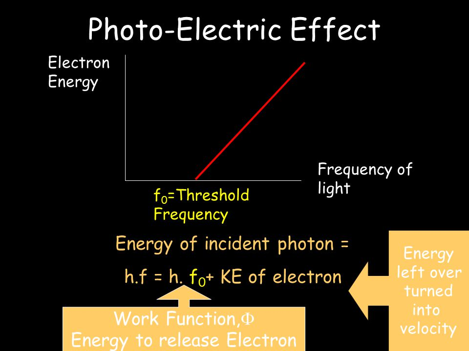 Einstein's Law So we define the Photoelectric effect as:- Electrons being ejected from the surface of a metal by incident light of a suitable frequency.