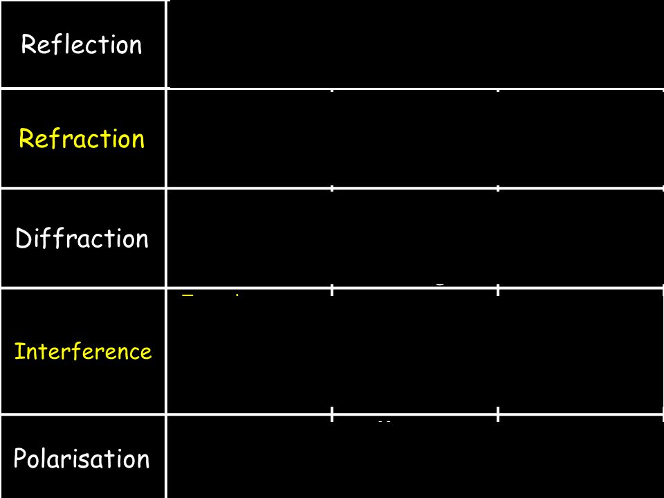 Photo-Electric Effect Frequency of light Electron Energy f 0 =Threshold Frequency Energy of incident photon = h.f = h.