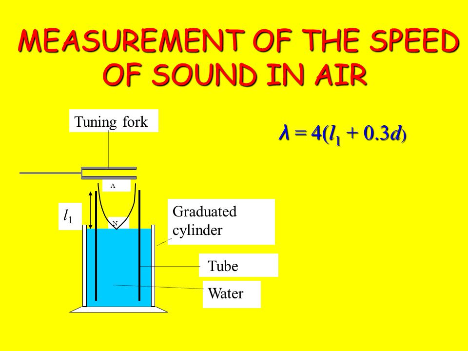 Real Standing Waves Strings Closed Tubes Open Tubes /2 /4