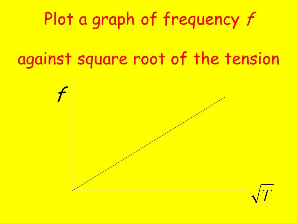 Select a wire length l (e.g. 30 cm), by suitable placement of the bridges.
