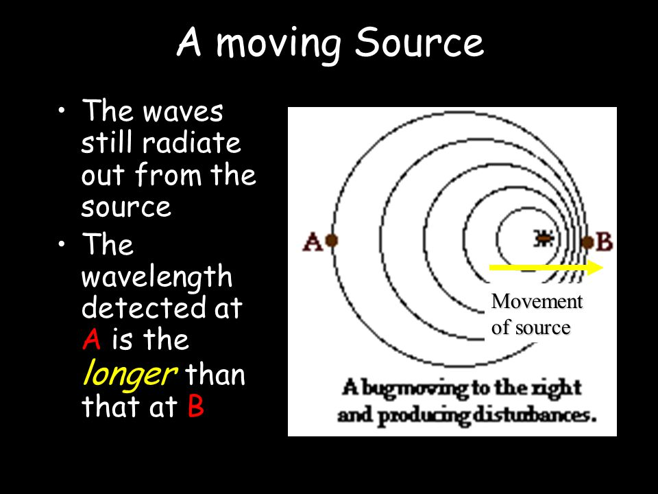 A Stationary Source The waves radiate out from the source The wavelength detected at A is the same as at B