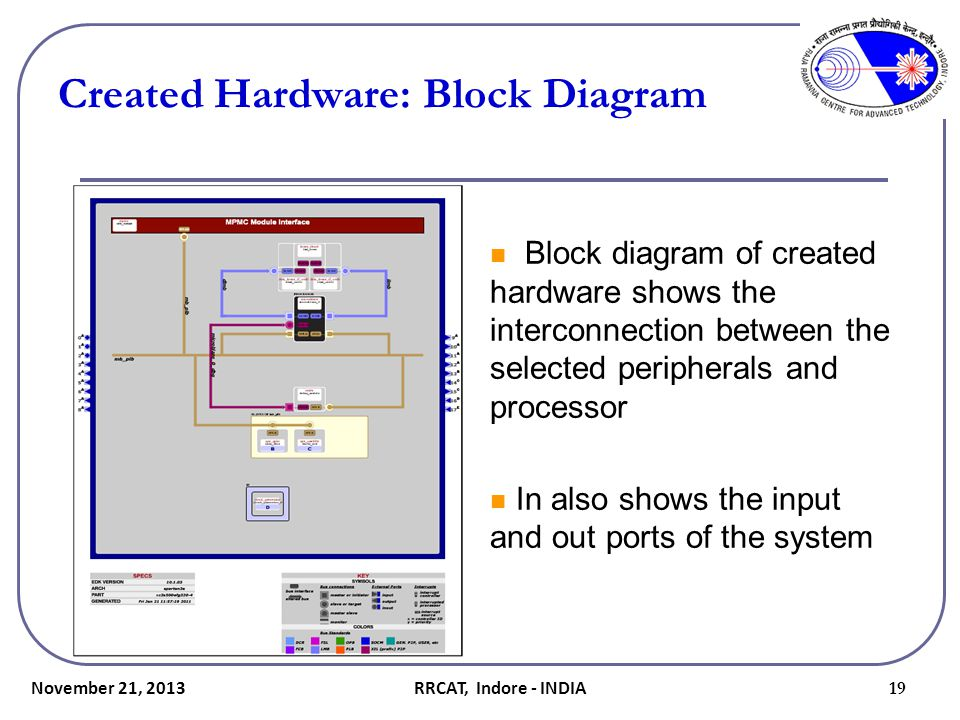 Created Hardware: Block Diagram Block diagram of created hardware shows the interconnection between the selected peripherals and processor In also sho