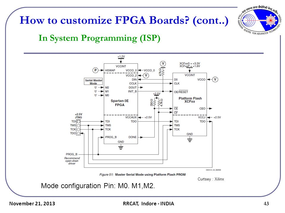 November 21, 2013 43 How to customize FPGA Boards? (cont..) In System Programming (ISP) Mode configuration Pin: M0. M1,M2. Curtsey : Xilinx RRCAT, Ind