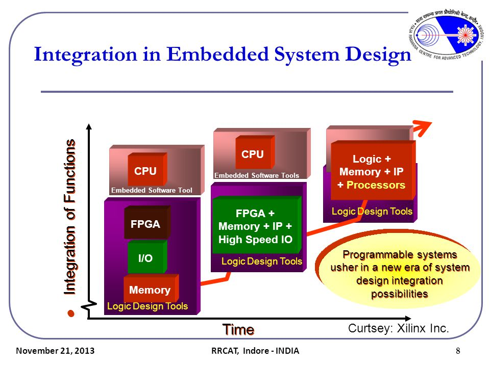 November 21, 2013 49 OrCAD FPGA System Planner… Fig.: The OrCAD FPGA System Planner Methodology Curtsey : Cadence RRCAT, Indore - INDIA