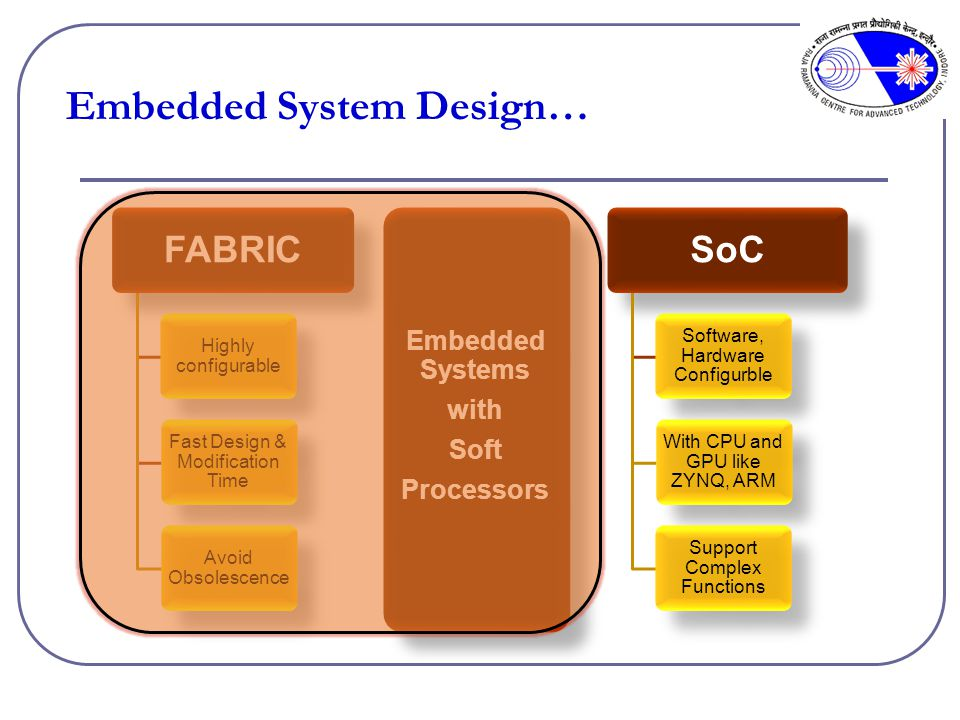 FABRIC Highly configurable Fast Design & Modification Time Avoid Obsolescence FPGAs SoC Software, Hardware Configurble With CPU and GPU like ZYNQ, ARM