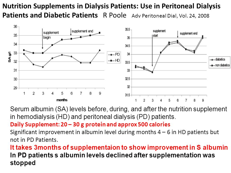 Serum albumin (SA) levels before, during, and after the nutrition supplement in hemodialysis (HD) and peritoneal dialysis (PD) patients. Daily Supplem