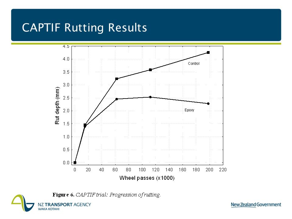 CAPTIF Rutting Results