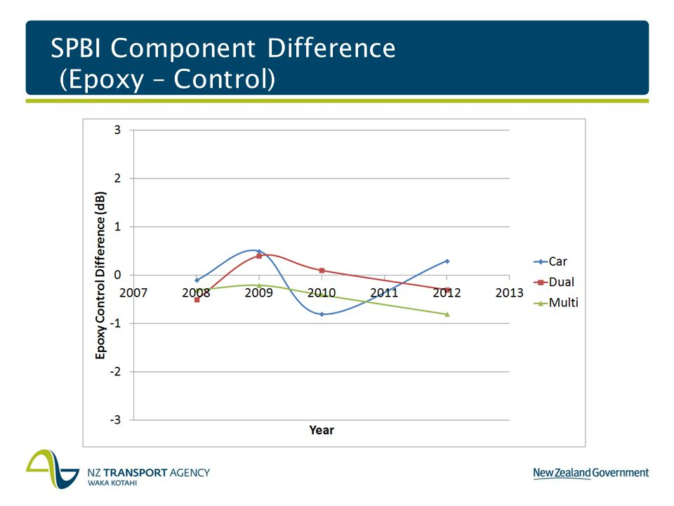 SPBI Component Difference (Epoxy – Control)