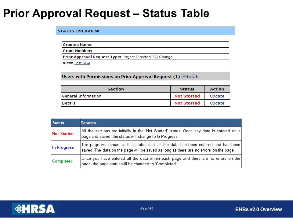 24 of 61 EHBs v2.0 Overview Prior Approval Request – Status Table StatusDenotes Not Started All the sections are initially in the 'Not Started' status