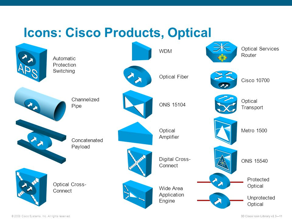 © 2008 Cisco Systems, Inc. All rights reserved.3D Cisco Icon Library v2.3—11 Icons: Cisco Products, Optical Automatic Protection Switching Channelized