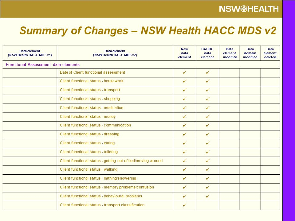 Data element (NSW Health HACC MDS v1) Data element (NSW Health HACC MDS v2) New data element DADHC data element Data element modified Data domain modified Data element deleted Functional Assessment data elements Date of Client functional assessment  Client functional status - housework  Client functional status - transport  Client functional status - shopping  Client functional status - medication  Client functional status - money  Client functional status - communication  Client functional status - dressing  Client functional status - eating  Client functional status - toileting  Client functional status - getting out of bed/moving around  Client functional status - walking  Client functional status - bathing/showering  Client functional status - memory problems/confusion  Client functional status - behavioural problems  Client functional status - transport classification  Summary of Changes – NSW Health HACC MDS v2