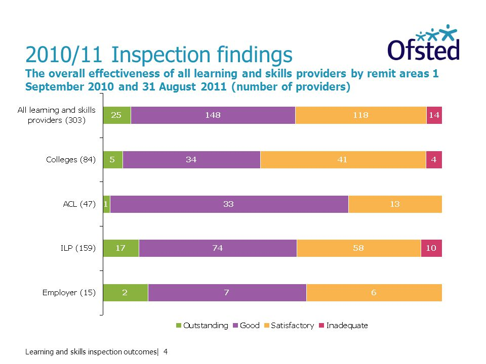 Learning and skills inspection outcomes| 4 2010/11 Inspection findings The overall effectiveness of all learning and skills providers by remit areas 1 September 2010 and 31 August 2011 (number of providers)