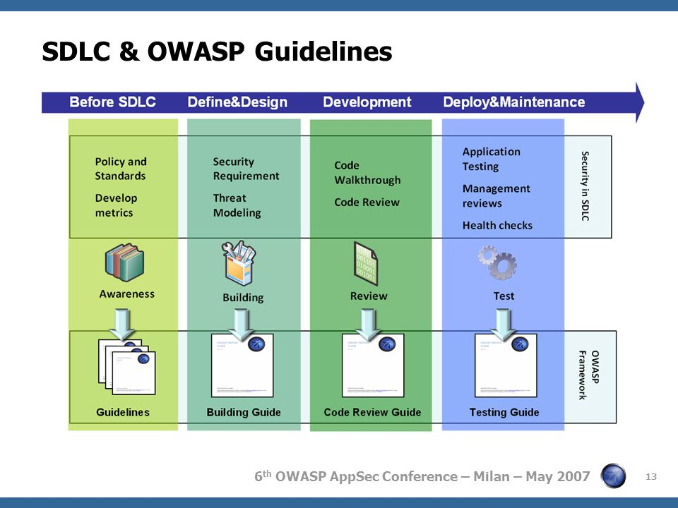 6 th OWASP AppSec Conference – Milan – May 2007 13 OWASP Framework SDLC & OWASP Guidelines