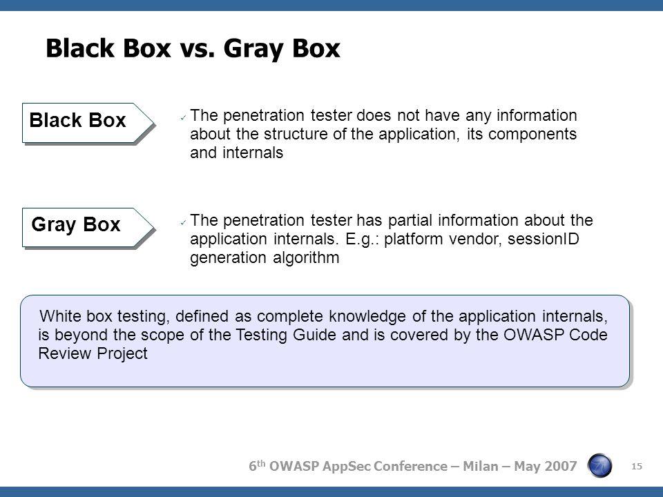 6 th OWASP AppSec Conference – Milan – May 2007 15 Black Box vs.