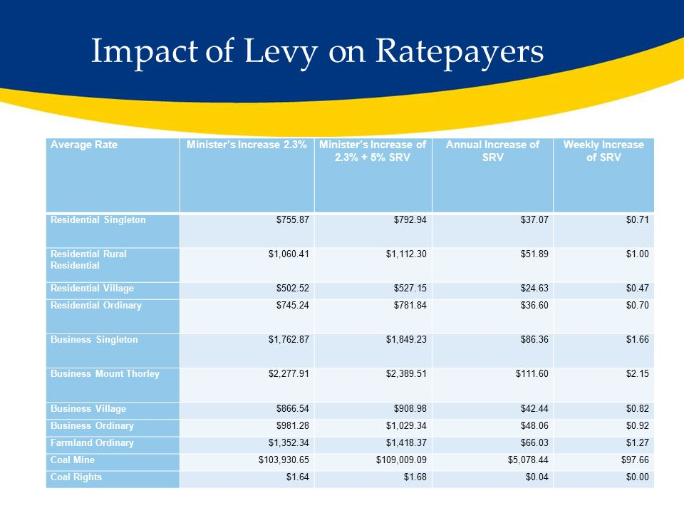 Impact of Levy on Ratepayers Average RateMinister's Increase 2.3%Minister's Increase of 2.3% + 5% SRV Annual Increase of SRV Weekly Increase of SRV Residential Singleton$755.87$792.94$37.07$0.71 Residential Rural Residential $1,060.41$1,112.30$51.89$1.00 Residential Village$502.52$527.15$24.63$0.47 Residential Ordinary$745.24$781.84$36.60$0.70 Business Singleton$1,762.87$1,849.23$86.36$1.66 Business Mount Thorley$2,277.91$2,389.51$111.60$2.15 Business Village$866.54$908.98$42.44$0.82 Business Ordinary$981.28$1,029.34$48.06$0.92 Farmland Ordinary$1,352.34$1,418.37$66.03$1.27 Coal Mine$103,930.65$109,009.09$5,078.44$97.66 Coal Rights$1.64$1.68$0.04$0.00