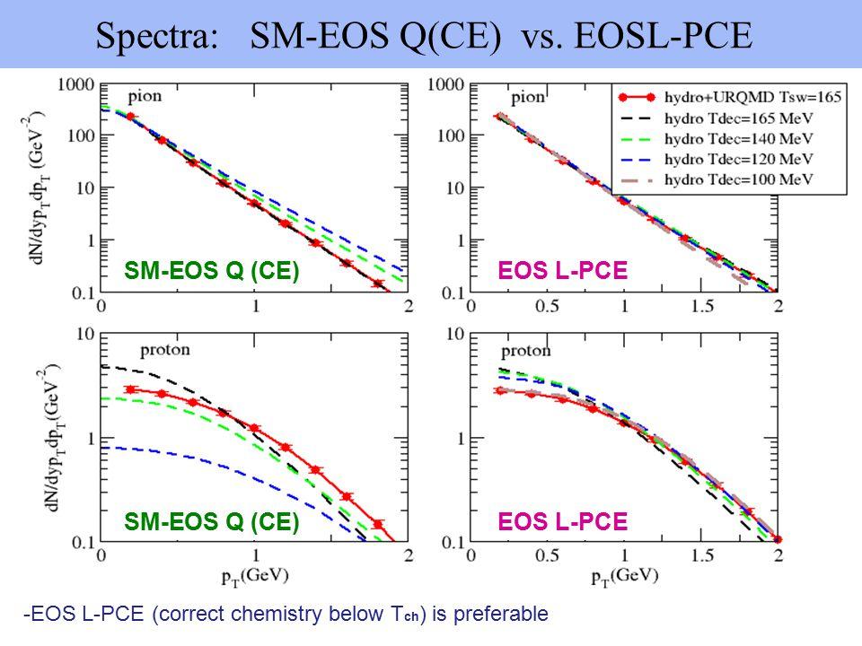 Spectra: SM-EOS Q(CE) vs.
