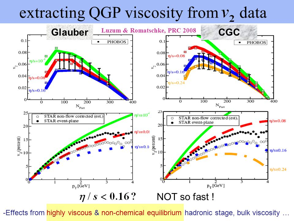 extracting QGP viscosity from data Luzum & Romatschke, PRC 2008 GlauberCGC -Effects from highly viscous & non-chemical equilibrium hadronic stage, bulk viscosity … NOT so fast !