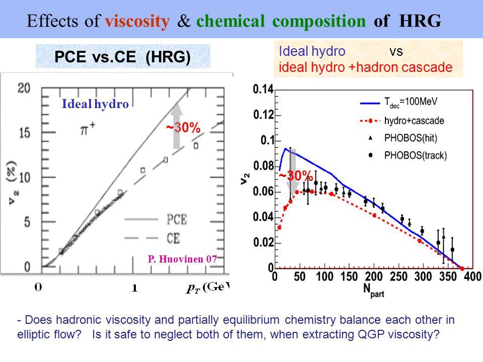 Ideal / viscous hydro+URQMD SM-EOS Q (CE) vs. EOSL-PCE