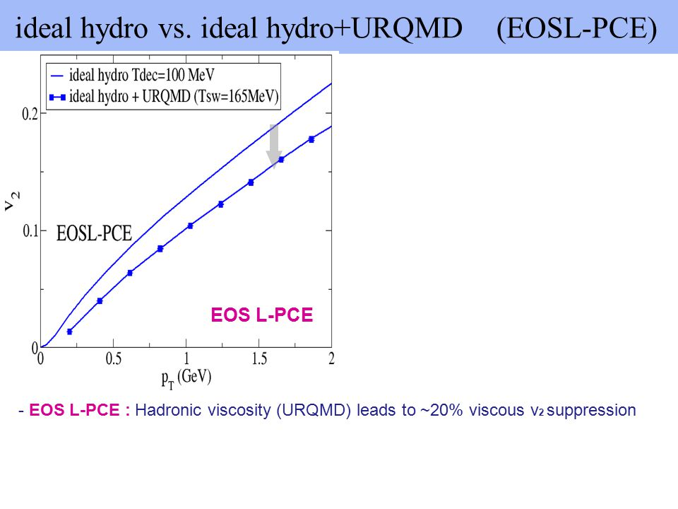 inte v2 from hydro +URQMD with diff.