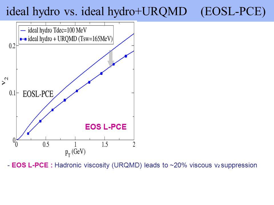 ideal hydro +URQMD: SM-EOSQ(CE) vs.