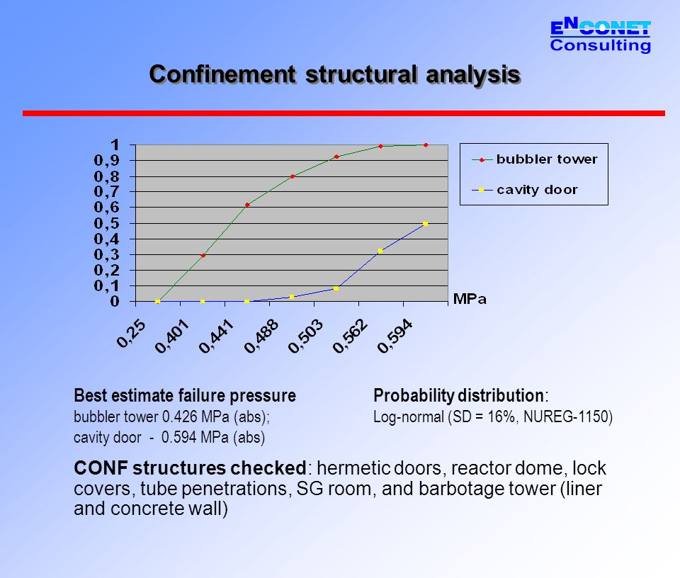 Confinement structural analysis CONF structures checked: hermetic doors, reactor dome, lock covers, tube penetrations, SG room, and barbotage tower (liner and concrete wall) Best estimate failure pressure bubbler tower 0.426 MPa (abs); cavity door - 0.594 MPa (abs) Probability distribution : Log-normal (SD = 16%, NUREG-1150)