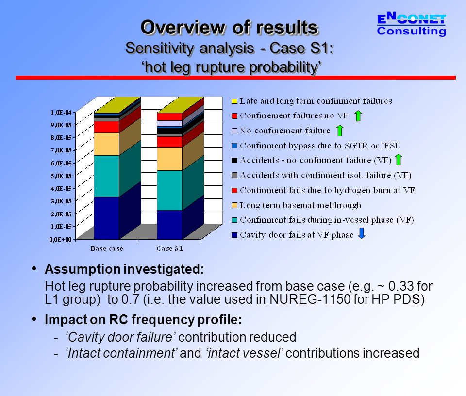 Overview of results Overview of results Sensitivity analysis - Case S1: 'hot leg rupture probability'  Assumption investigated: Hot leg rupture proba