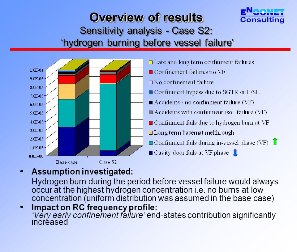 Overview of results Overview of results Sensitivity analysis - Case S2: 'hydrogen burning before vessel failure'  Assumption investigated: Hydrogen burn during the period before vessel failure would always occur at the highest hydrogen concentration i.e.