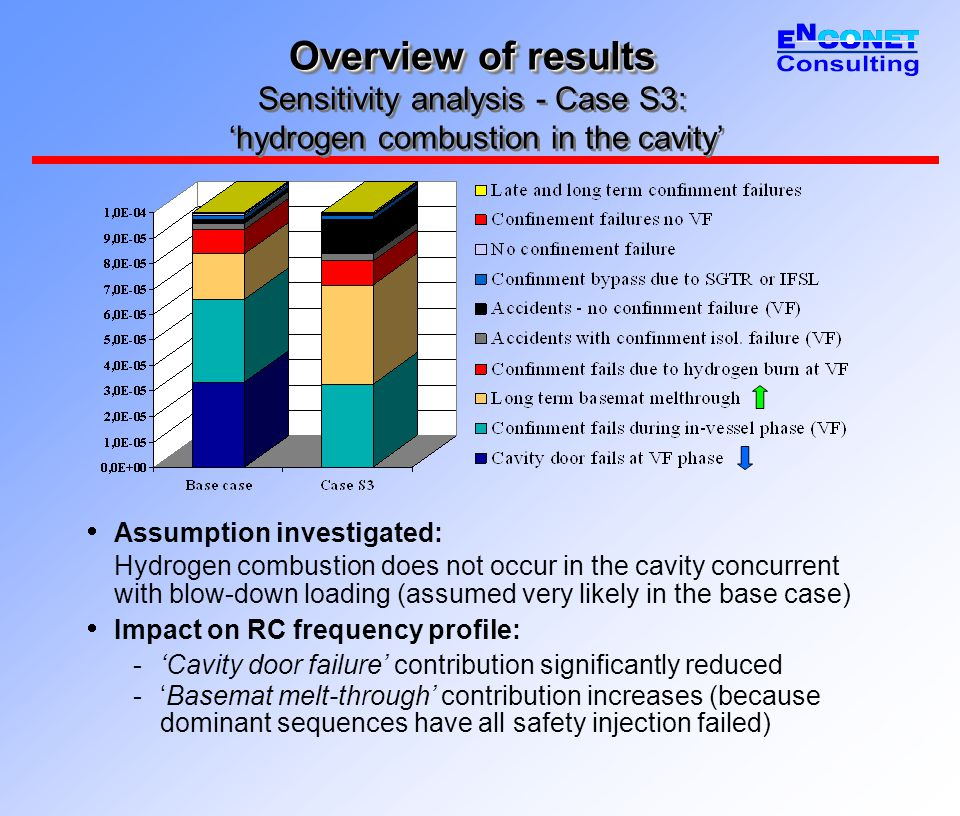 Overview of results Overview of results Sensitivity analysis - Case S3: 'hydrogen combustion in the cavity'  Assumption investigated: Hydrogen combustion does not occur in the cavity concurrent with blow-down loading (assumed very likely in the base case)  Impact on RC frequency profile: -'Cavity door failure' contribution significantly reduced -'Basemat melt-through' contribution increases (because dominant sequences have all safety injection failed)