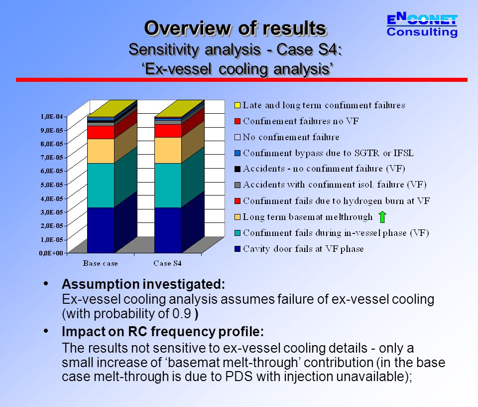 Overview of results Overview of results Sensitivity analysis - Case S4: 'Ex-vessel cooling analysis'  Assumption investigated: Ex-vessel cooling analysis assumes failure of ex-vessel cooling (with probability of 0.9 )  Impact on RC frequency profile: The results not sensitive to ex-vessel cooling details - only a small increase of 'basemat melt-through' contribution (in the base case melt-through is due to PDS with injection unavailable);