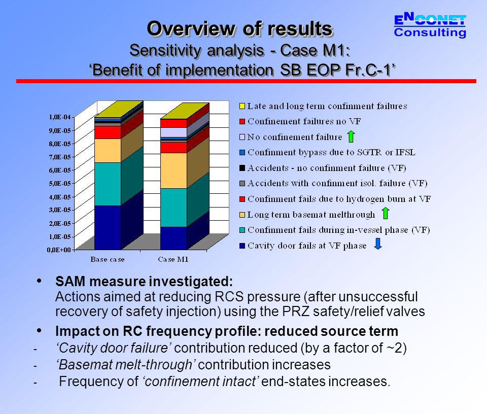 Overview of results Overview of results Sensitivity analysis - Case M1: 'Benefit of implementation SB EOP Fr.C-1'  SAM measure investigated: Actions